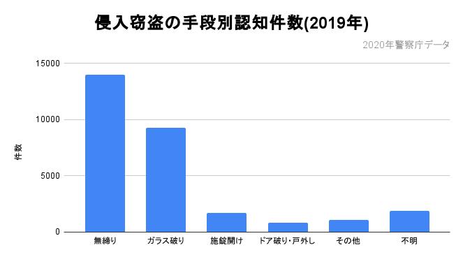 侵入窃盗の手段別認知件数(2019年)